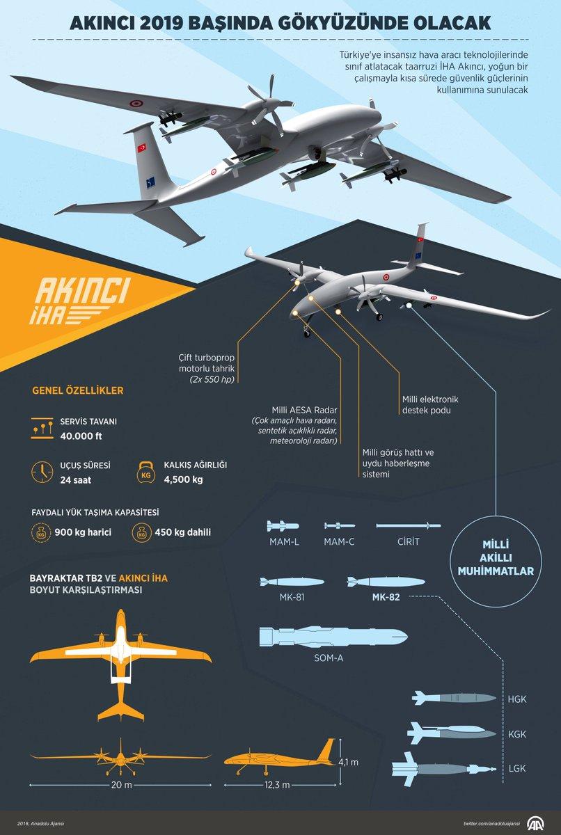 Η Τουρκία αναπτύσσει νέο οπλισμένο drone - ΦΩΤΟ