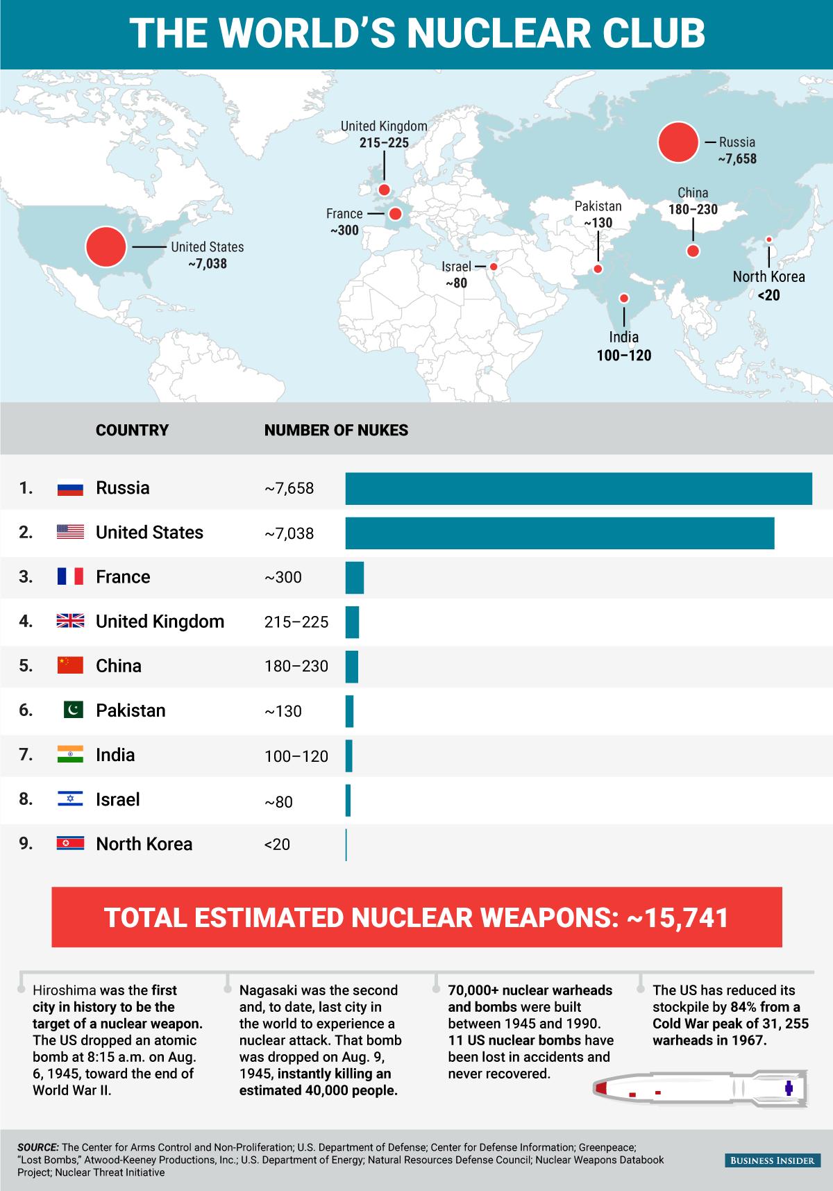 Πόσες είναι οι χώρες που διαθέτουν πυρηνικά όπλα - ΦΩΤΟ