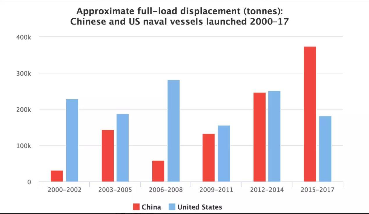 Γιατί το Ναυτικό της Κίνας αποτελεί μια σοβαρή απειλή για την κυριαρχία των ΗΠΑ - ΦΩΤΟ - ΒΙΝΤΕΟ